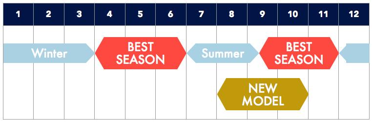 ロードバイクを購入するタイミングカレンダー