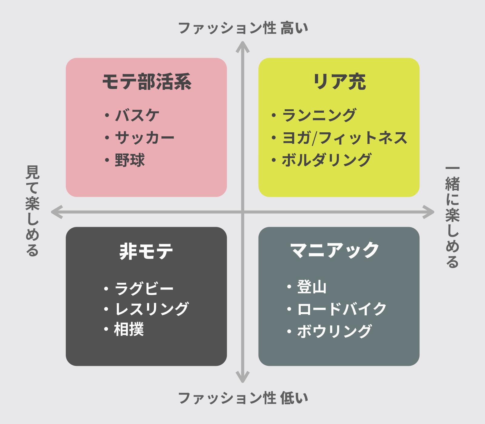 モテ/非モテスポーツのポジショニングマップ