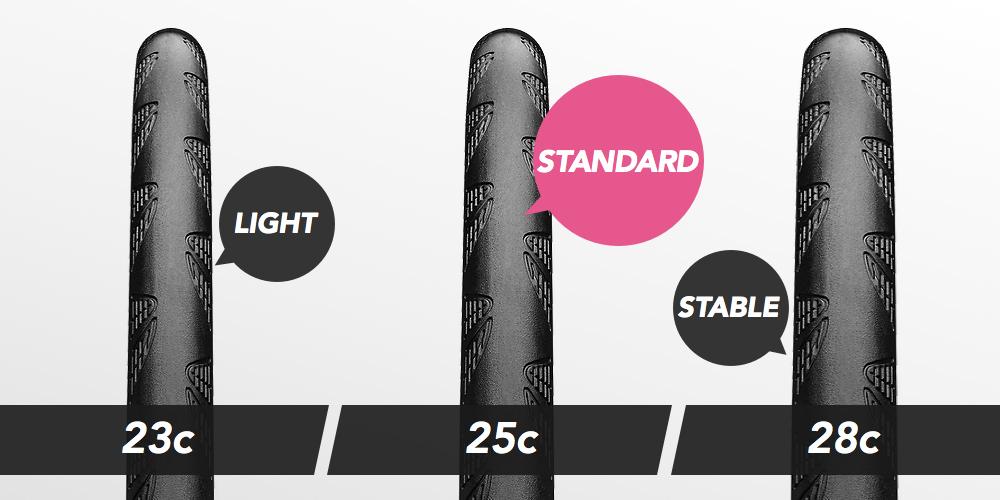 23c・25c・28cの比較