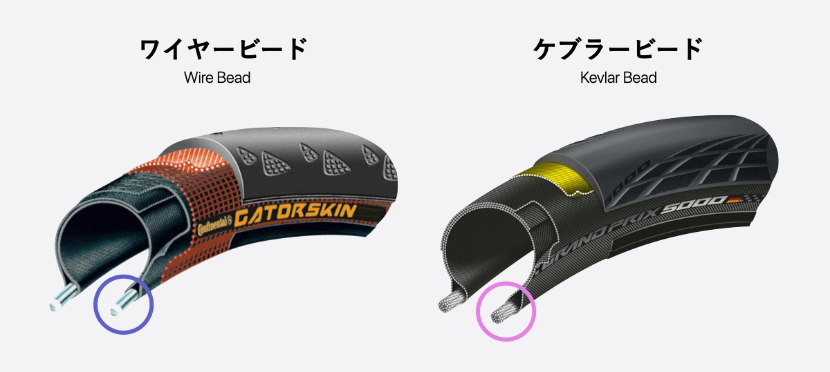 ロードバイクタイヤビード